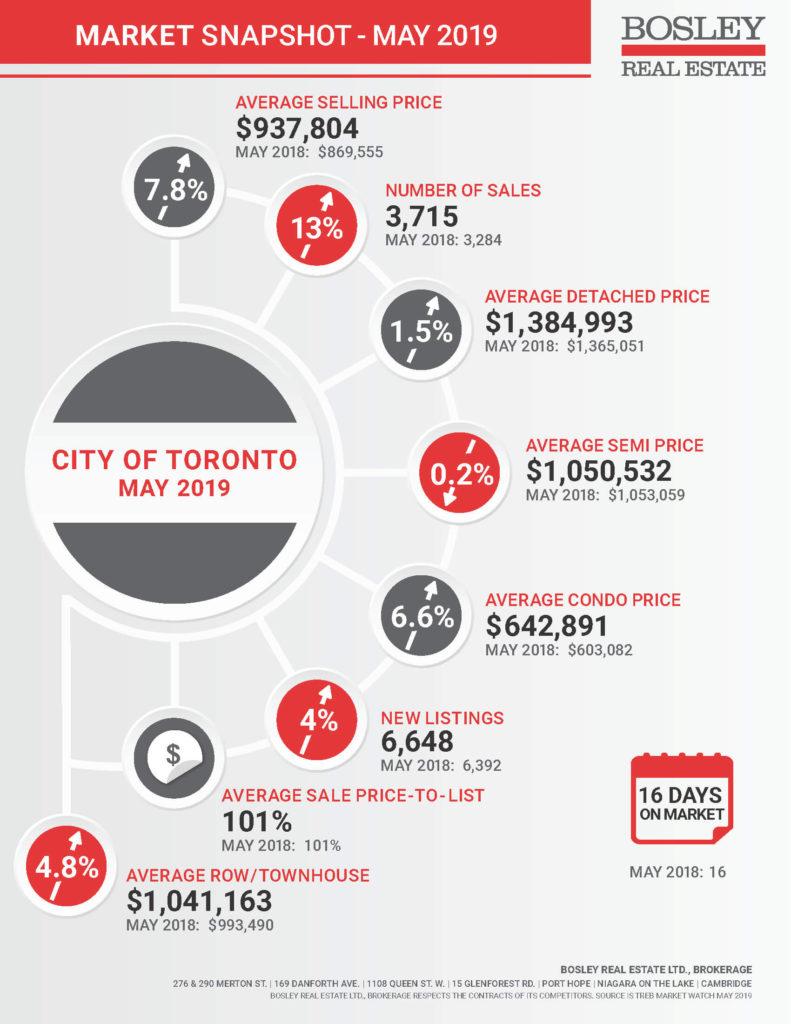 City of Toronto Real Estate Market Snapshot