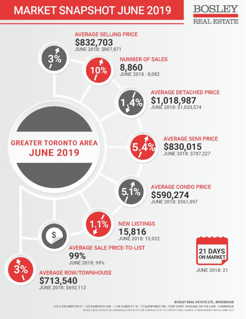 GTA June 2019 Market Snapshot Infographic