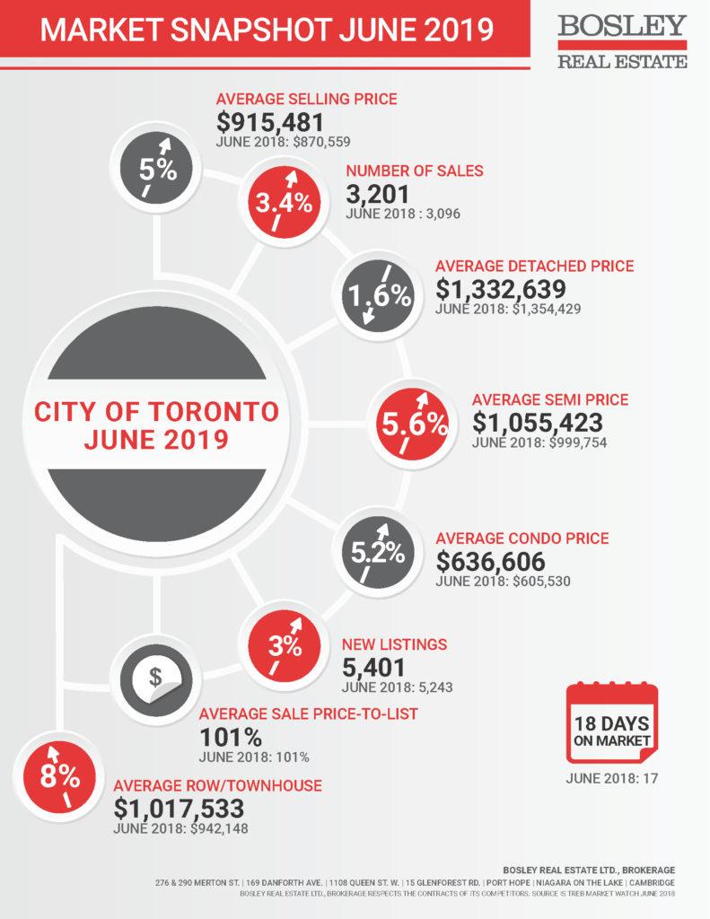 June 2019 Market Snapshot Infographic